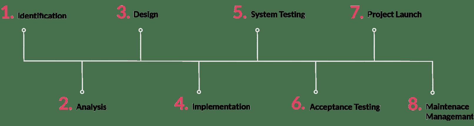 software maintenance process