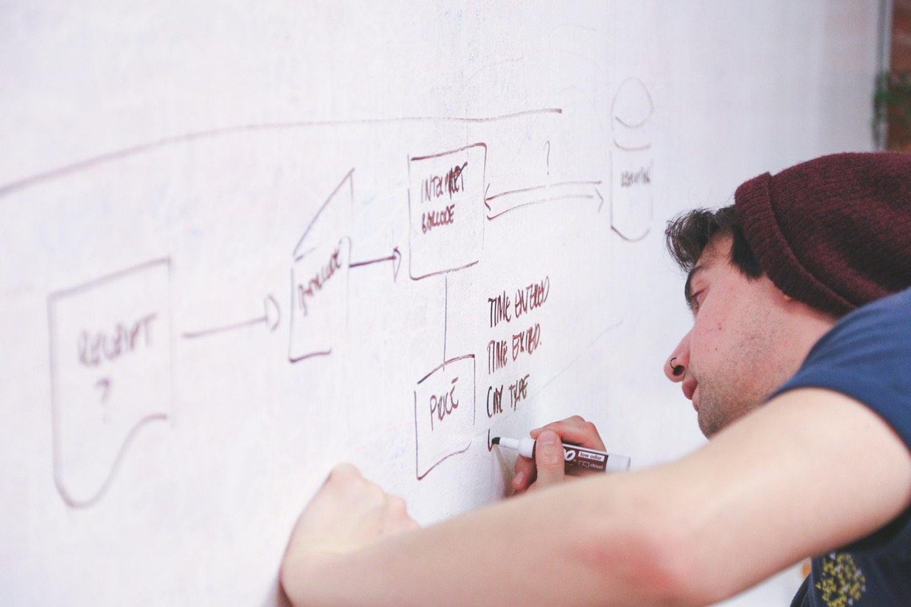 Project Management Process- All You Need To Know